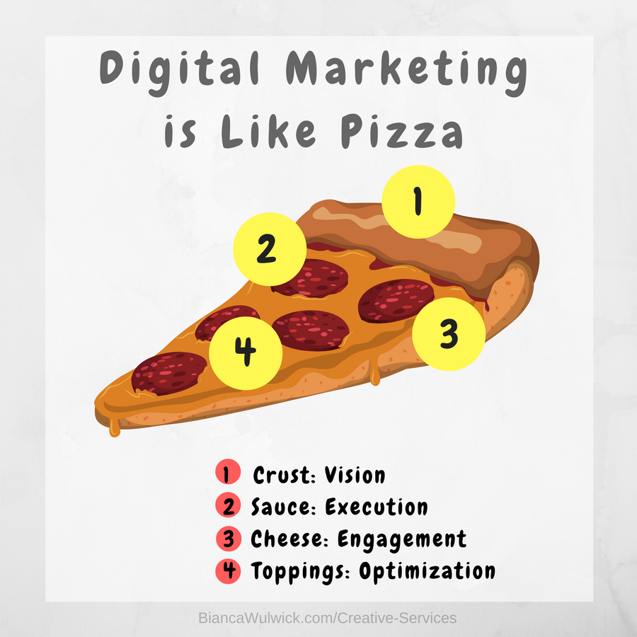 Your Marketing is Like a Pizza